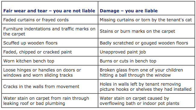 Examples of fair wear and tear versus damage in a rental property - Carnelian Property Management Newcastle